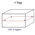 AAW Temperature Mapping for 1 tray = 4 loggers